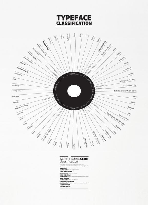 Typeface Classification Canvas Print