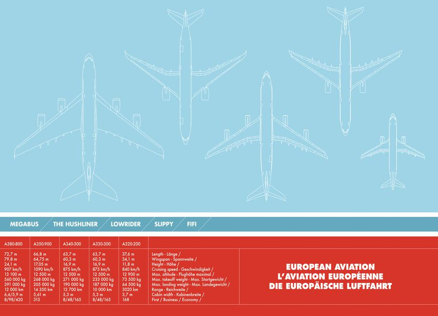 European Aviation Canvas Print