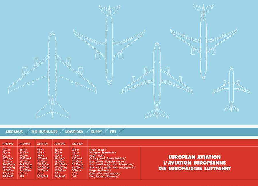 European Aviation -Leinwandbild