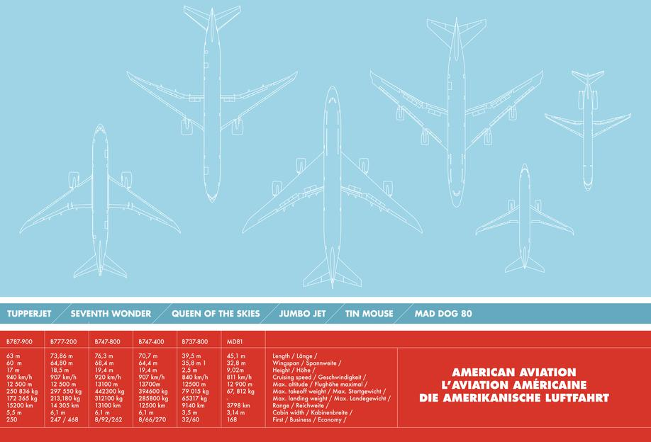 American Aviation -Acrylglasbild