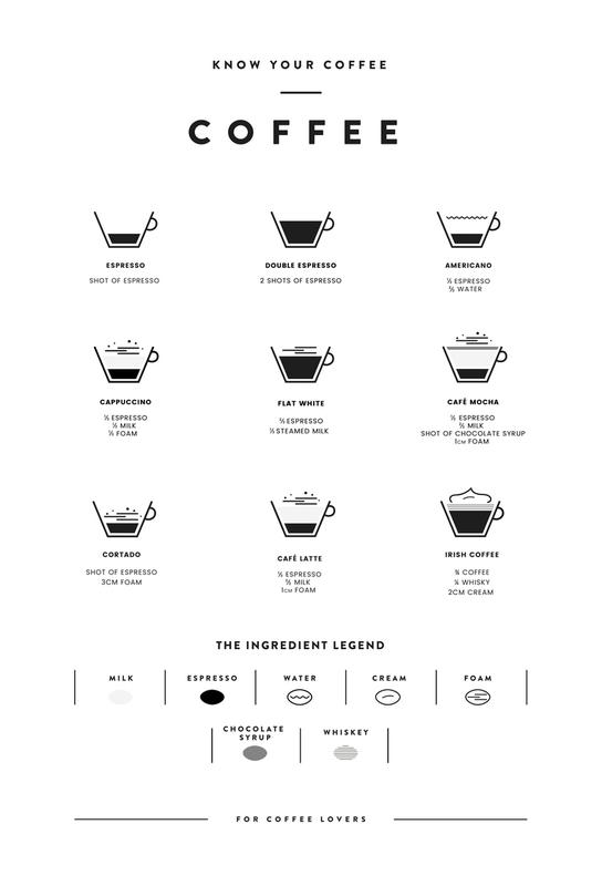 Coffee Chart Impression sur alu-Dibond