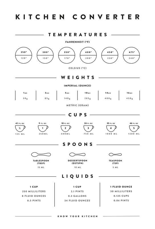 Kitchen Conversion Measurements tableau en verre
