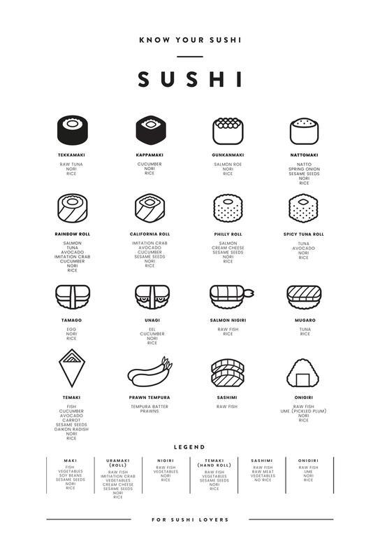Sushi chart -Acrylglasbild