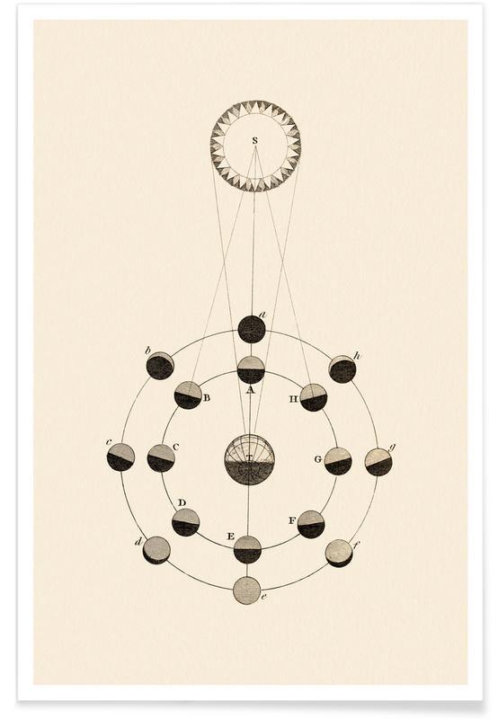 , Solar Chart poster